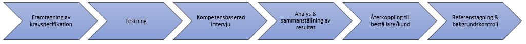 Processen för second opinion